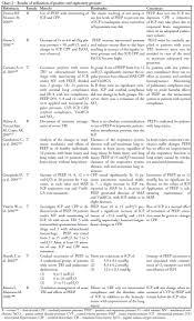 Types Of Ventilators Management Of Mechanical Ventilation In Brain Injury