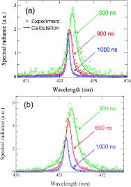 accurate analysis of indium u2013zinc oxide thin films via laser