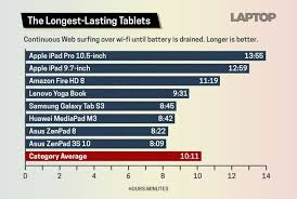 42 best t a b 10 tablets with the best battery lasting