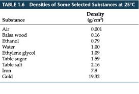 density of table salt chapter 1 section 4