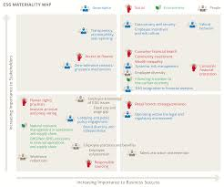 Utah Idaho Map Supply by Materiality Analysis Economic Social And Governance Esg Issues