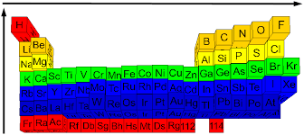 Atoms Bonding And The Periodic Table Shapes Of Molecules
