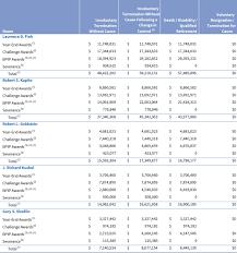 executive compensation blackrock 2017 interactive proxy