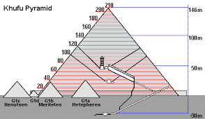 the building of the great pyramid of khufu cheops in giza