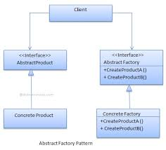 factory design pattern abstract factory design pattern c