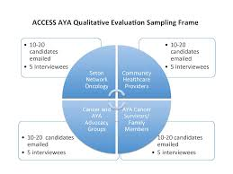 jc adolescent and young cancer survivorship educational