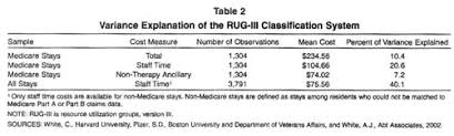 Rug Iv Classification System Academic Onefile Document Assessing The Rug Iii Resident