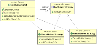 pattern design java strategy design pattern studytrails