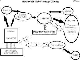 Which Is The Most Recently Created Cabinet Department Decision Making Processes And Central Agencies In Canada Federal