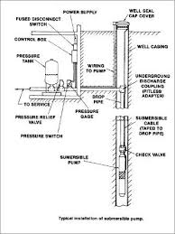 10 best well pump house images on pinterest pipe sizes plumbing