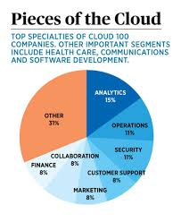 What Is The Color Of 2017 by Forbes Cloud 100 Meet The Hottest Companies In Cloud Computing