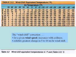 Wind Chill Table Overheads