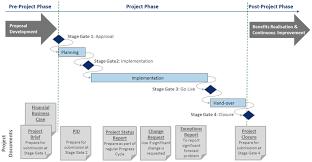 project methodology development wellingtone