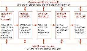 risk management for major procurements u2013 broadleaf