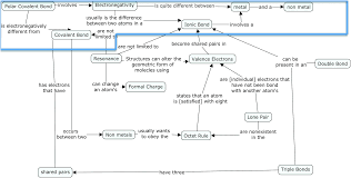 using concept mapping to uncover students u0027 knowledge structures of