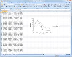 Calibration Spreadsheet Template Microsoft Excel Analytical Chemistry Chart Templates Software