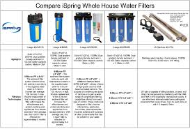 Faucet For Water Filter System Ispring Rcc7ak 6 Stage 75 Gpd Reverse Osmosis Water Filtration