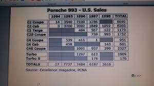 porsche 911 turbo production numbers 1998 porsche 993 turbo page 2 rennlist porsche discussion forums