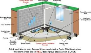 Interior Basement Drainage System All Dry Drain Tile System All Dry Of Chicago