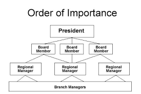 order of importance ereading worksheets