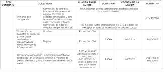 bonificaciones contratos 2016 bonificaciones y reducciones en las cuotas a la seguridad social jda