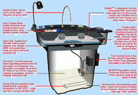 heated parts washer cabinet chemfree smartwasher parts washer smart washer ozzyjuice parts