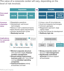 Operation Organization by The Oil And Gas Organization Of The Future Mckinsey U0026 Company