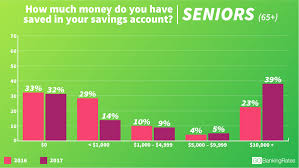more than half of americans have less than 1 000 in savings in