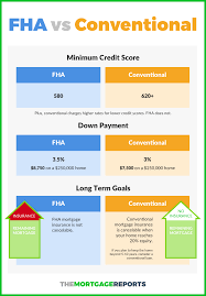 conventional loan vs fha which mortgage is right for you