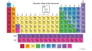 Elements In The Periodic Table The Periodic Table Of The Elements It U0027s Elemental The Periodic