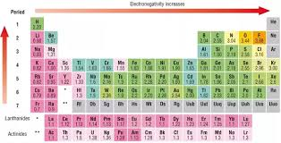 Atoms Bonding And The Periodic Table Why Do Some Elements Form Ionic Bonds While Others Form Covalent