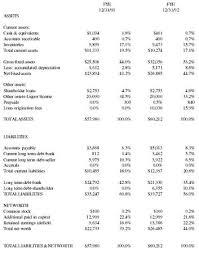 Restaurant Balance Sheet Template Restaurant Business Plan V2 Business Plan Executive Summary