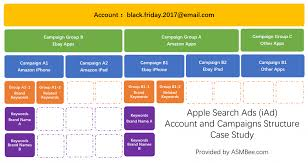 black friday 2017 ads amazon apple search ads best practice campaign structure u2013 asmbee com