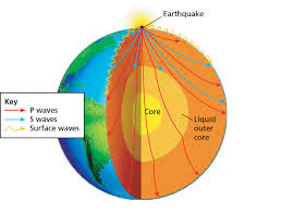 what type of seismic waves travel through earth images Here is how an earthquake travels around the earth png