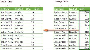 excel index match function instead of vlookup u2013 formula examples
