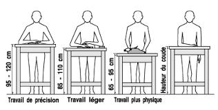 hauteur bureau ergonomie travail en position debout information de base réponses sst
