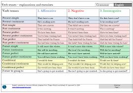 Resume Verbs For Teachers Teacher Veronica Gilhooly Pdf Verb Tenses3 Pdf