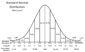 Normal Distribution Table Understanding Z Scores Mathbitsnotebook A2 Ccss Math