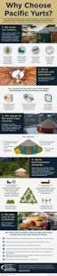 Musterhaus K Hen Die Besten 25 Yurt Living Diy Ideen Auf Pinterest Jurten Jurte