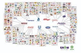 10 everyday food brands u2014and the few giant companies that own them