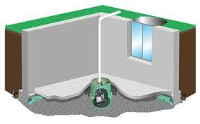 Basement Foundation Repair Methods by Basement Waterproofing In Harlan Iowa Wci Basement Repair