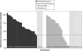 an educational intervention to improve adherence to high dosage