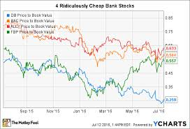 Cheap Bac These 4 Bank Stocks Are Ridiculously Cheap But Are They A