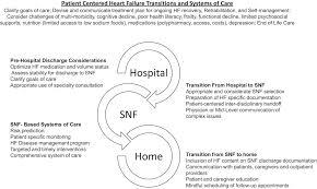 N Home Health Care by Skilled Nursing Facility Care For Patients With Heart Failure Can