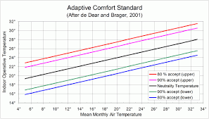 What Is Comfort Zone Mean Adaptive Comfort Climate By Surly