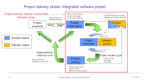 lessons learnt report template integrated software project fundamentals in project management 20 project