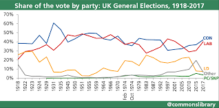 uk election statistics 1918 2017 commons library briefing uk