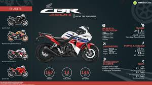 honda cbr250r honda cbr250r know the unknown visual ly