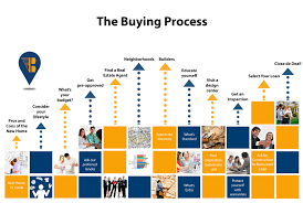 new home construction steps buying process new home builders
