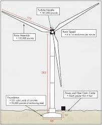 Pedestal Foundation Building A Modern Wind Turbine Generator The Lyncean Group Of
